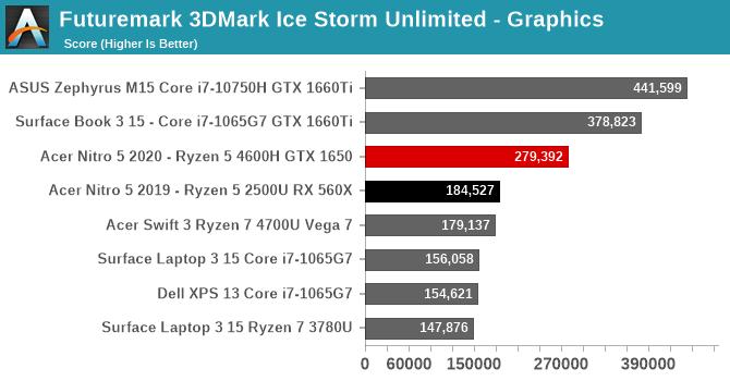 Futuremark 3DMark Ice Storm Unlimited - Graphics