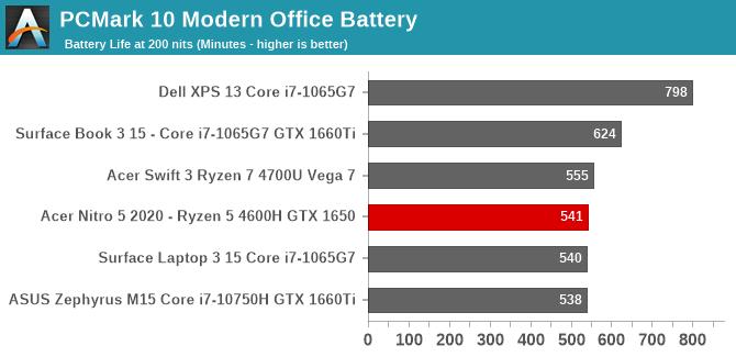 PCMark 10 Modern Office Battery