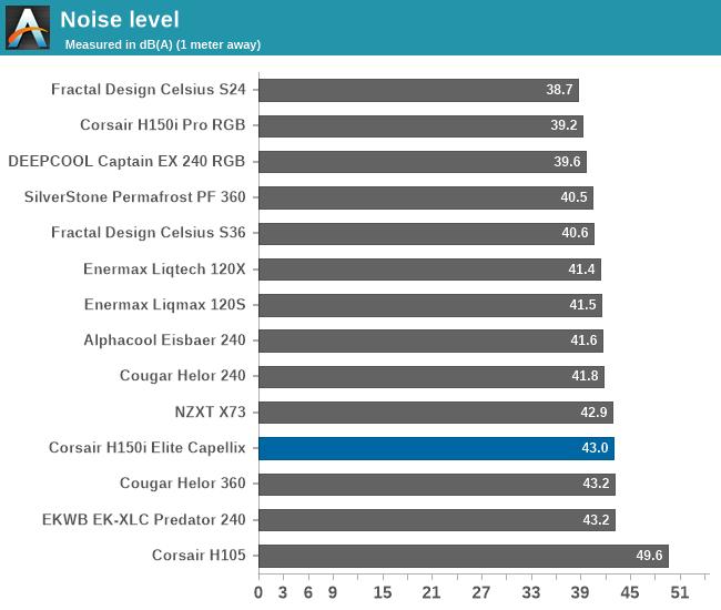 Noise level