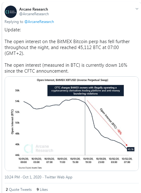 Open Interest on Bitmex Drops 16%: Investors Withdraw 37,000 BTC in Less Than 24 Hours
