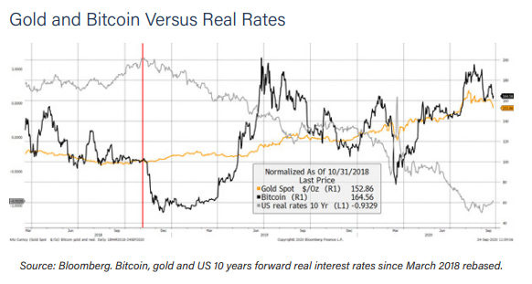 Report: Bitcoin Surges With Rising Real Interest Rates and Economic Stimulus While Gold Performs Better With Rising Inflation