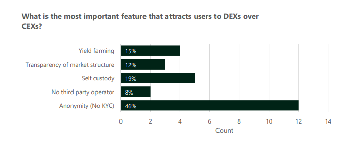 Centralized Exchange Operators Believe the Low Liquidity on DEXs is Stopping User Migration
