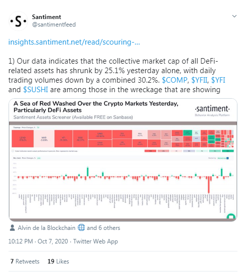 Defi Market Cap Drops 25.1% in One Day: Proponents Say Tokens Self Correcting