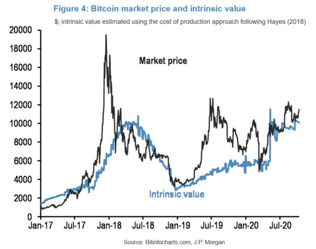 Bitcoin's Intrinsic Value: Crypto Community Responds to Bank of England Governor