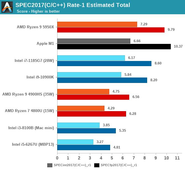 SPEC2017(C/C++) Rate-1 Estimated Total