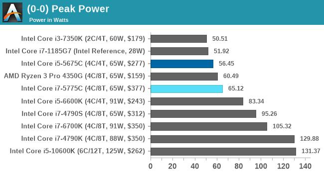 (0-0) Peak Power