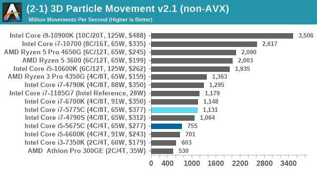 (2-1) 3D Particle Movement v2.1 (non-AVX)