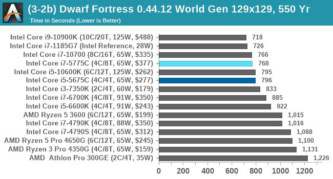 (3-2b) Dwarf Fortress 0.44.12 World Gen 129x129, 550 Yr