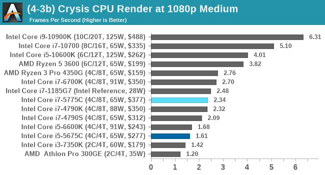 (4-3b) Crysis CPU Render at 1080p Medium