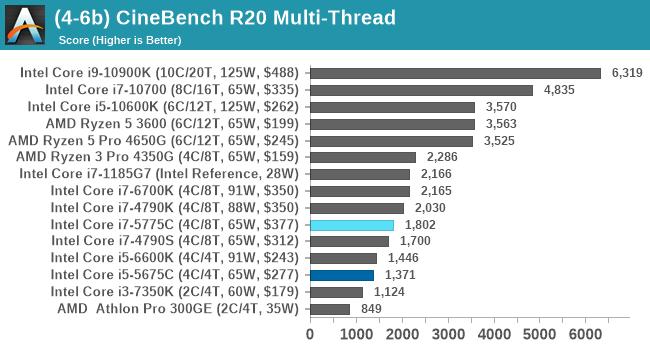 (4-6b) CineBench R20 Multi-Thread