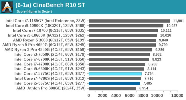 (6-1a) CineBench R10 ST