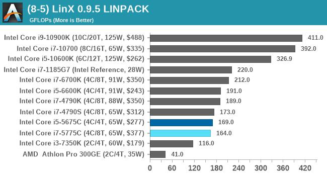 (8-5) LinX 0.9.5 LINPACK