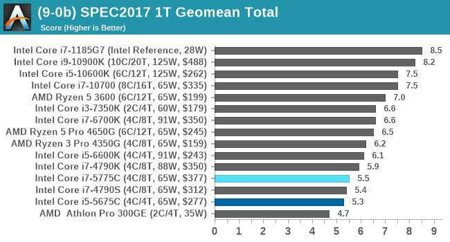 (9-0b) SPEC2017 1T Geomean Total