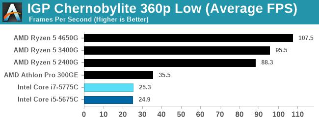 IGP Chernobylite 360p Low (Average FPS)