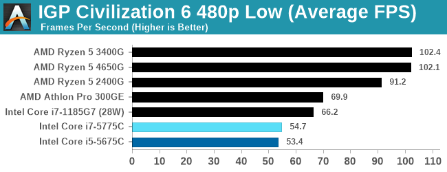 IGP Civilization 6 480p Low (Average FPS)