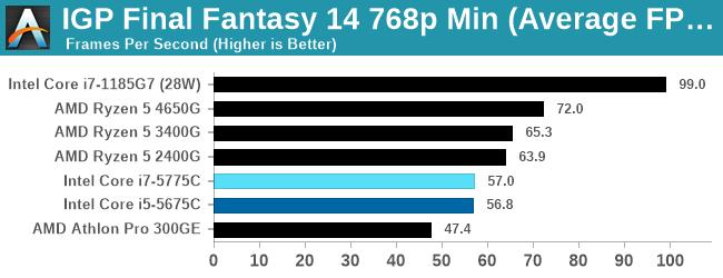 IGP Final Fantasy 14 768p Min (Average FPS)