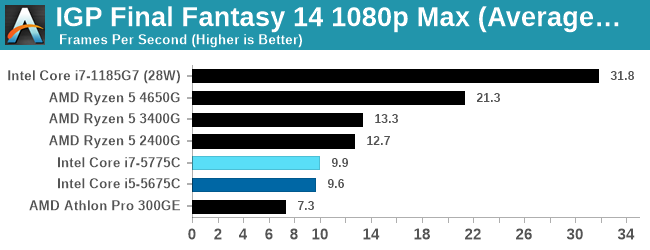 IGP Final Fantasy 14 1080p Max (Average FPS)