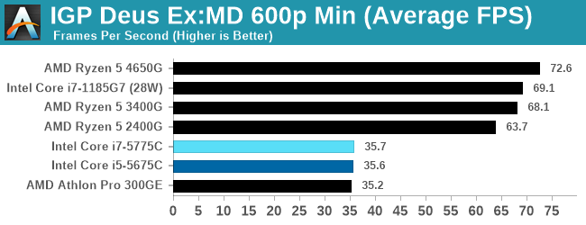 IGP Deus Ex:MD 600p Min (Average FPS)