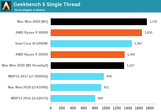 Geekbench 5 Single Thread