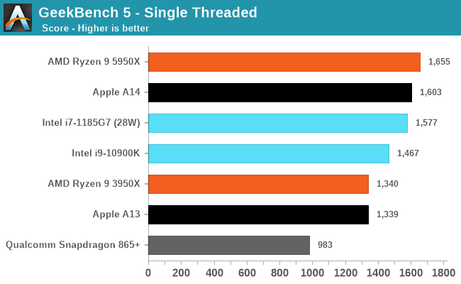 GeekBench 5 - Single Threaded