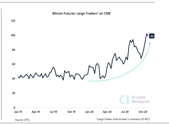 Hedge Fund Manager Brian Kelly Says Increasing Institutional Interest in Bitcoin Down to its Fixed Supply