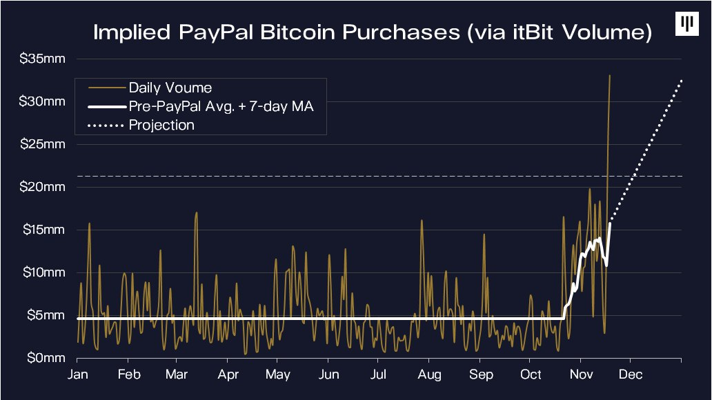Paypal Bought 70% of All Newly Mined Bitcoin Last Month as Demand Rockets