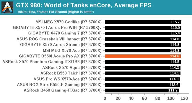 GTX 980: World of Tanks enCore, Average FPS