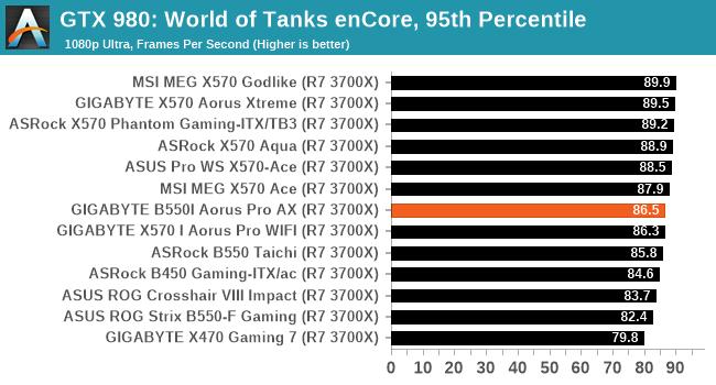 GTX 980: World of Tanks enCore, 95th Percentile