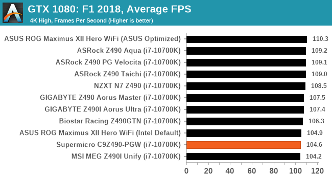 GTX 1080: F1 2018, Average FPS