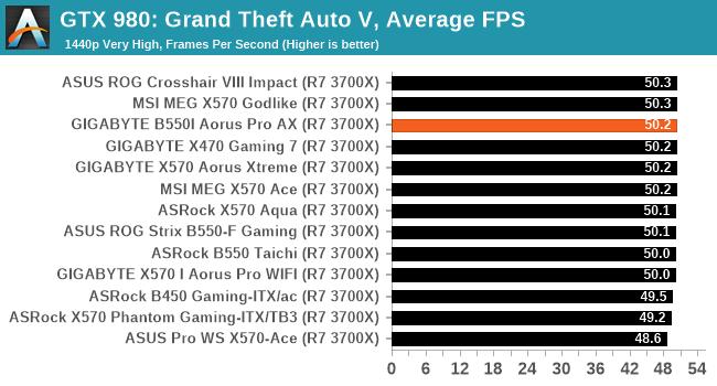 GTX 980: Grand Theft Auto V, Average FPS