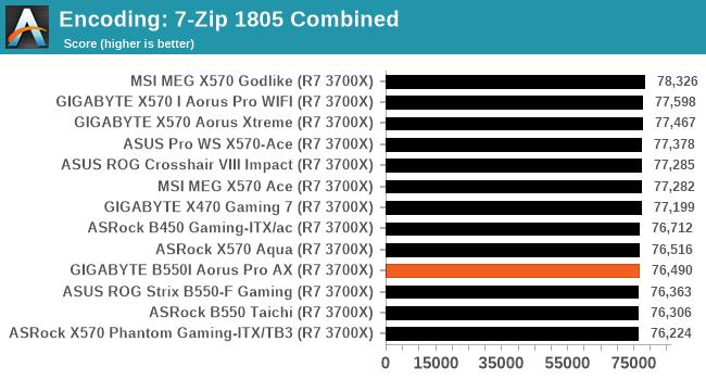 Encoding: 7-Zip 1805 Combined
