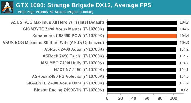 GTX 1080: Strange Brigade DX12, Average FPS