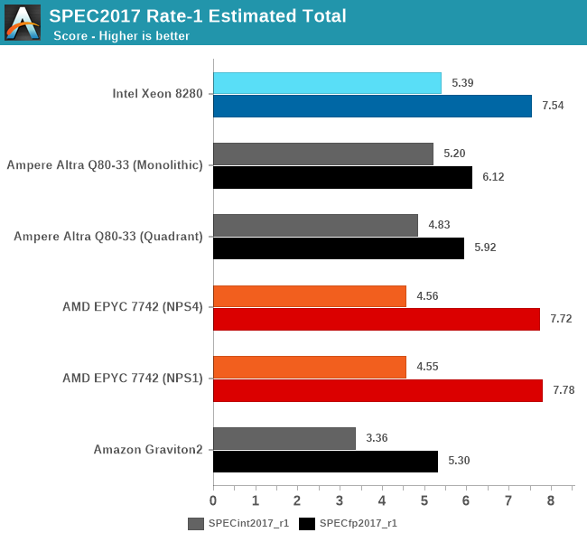 SPEC2017 Rate-1 Estimated Total