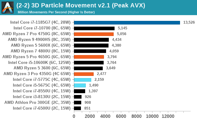 (2-2) 3D Particle Movement v2.1 (Peak AVX)