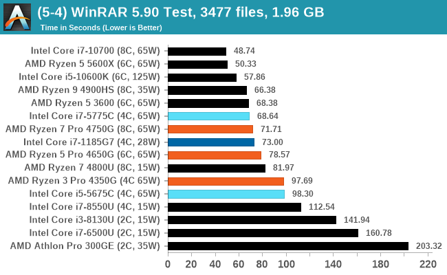 (5-4) WinRAR 5.90 Test, 3477 files, 1.96 GB