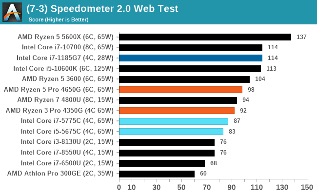 (7-3) Speedometer 2.0 Web Test