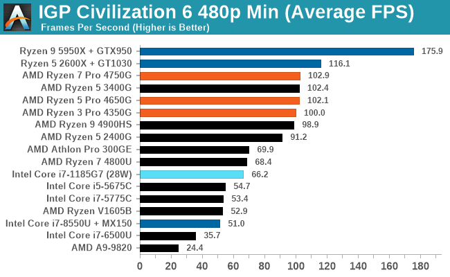 IGP Civilization 6 480p Min (Average FPS)