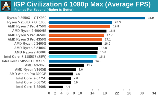 IGP Civilization 6 1080p Max (Average FPS)