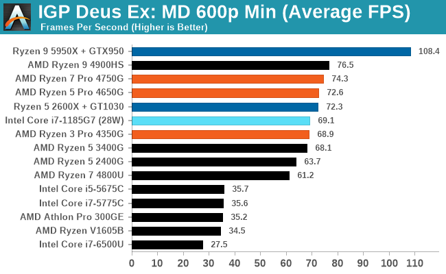 IGP Deus Ex: MD 600p Min (Average FPS)