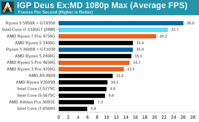 IGP Deus Ex:MD 1080p Max (Average FPS)