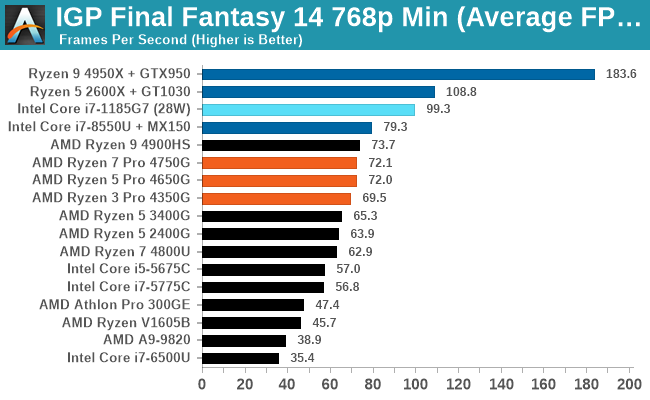 IGP Final Fantasy 14 768p Min (Average FPS)