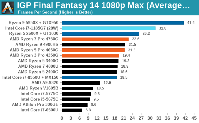 IGP Final Fantasy 14 1080p Max (Average FPS)