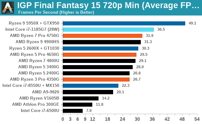 IGP Final Fantasy 15 720p Min (Average FPS)