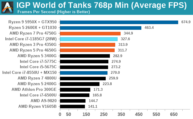 IGP World of Tanks 768p Min (Average FPS)