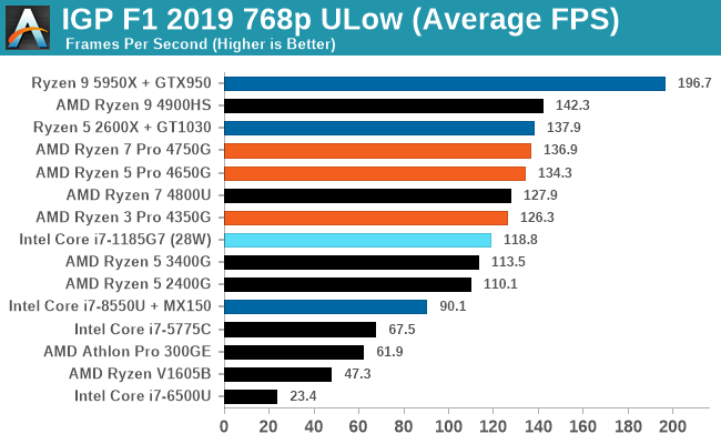 IGP F1 2019 768p ULow (Average FPS)