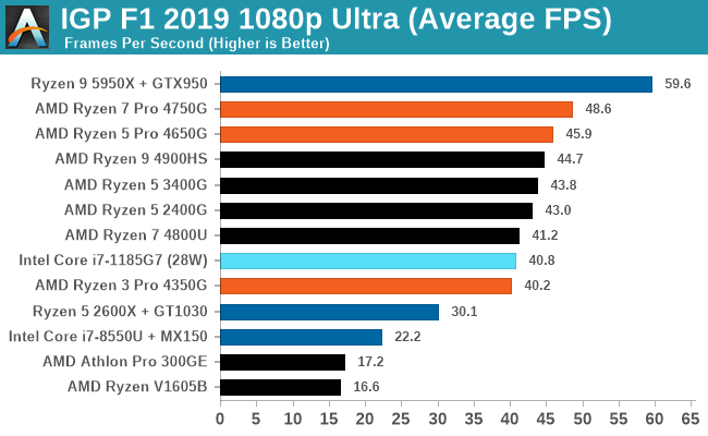 IGP F1 2019 1080p Ultra (Average FPS)