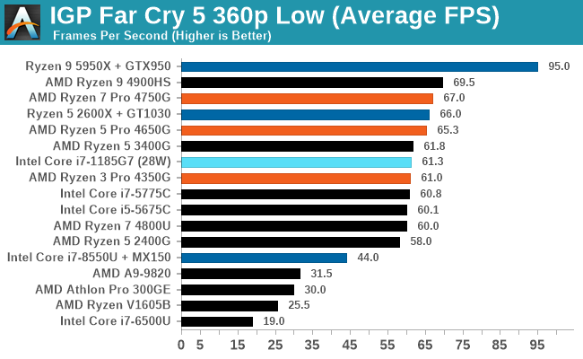 IGP Far Cry 5 360p Low (Average FPS)