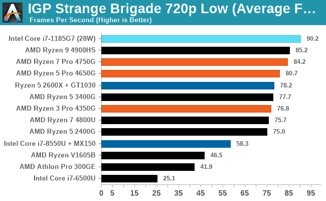 IGP Strange Brigade 720p Low (Average FPS)