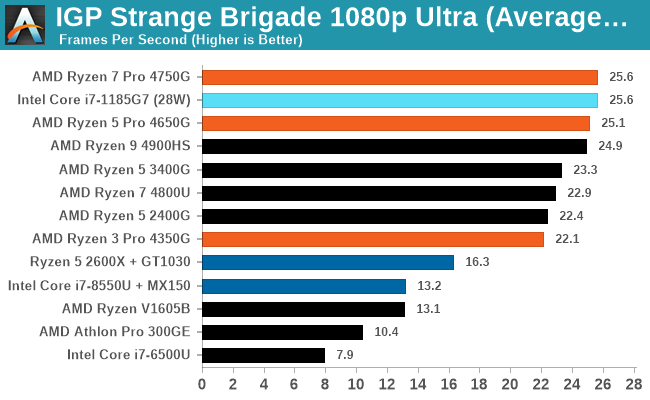 IGP Strange Brigade 1080p Ultra (Average FPS)