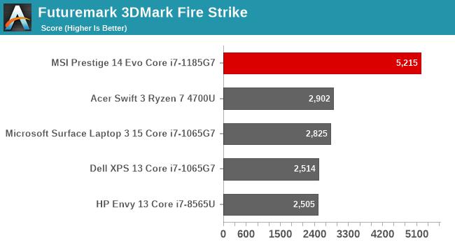 Futuremark 3DMark Fire Strike